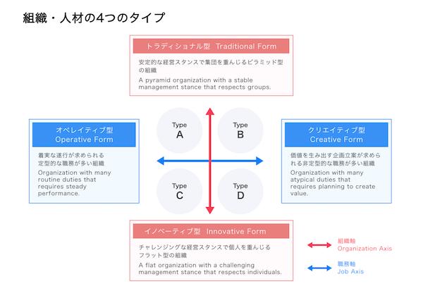 外国人採用CQI 組織・人材の4つのタイプ