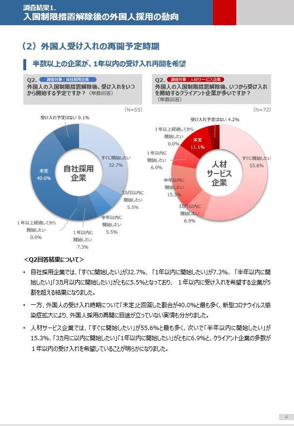 CQI_資料ダウンロード_調査研究資料_入国制限措置解除後の外国人採用に関する動向調査2